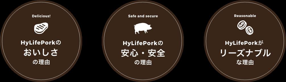 HyLifePorkのおいしさの理由、HyLifePorkの安心・安全の理由、HyLifePorkがリーズナブルな理由、